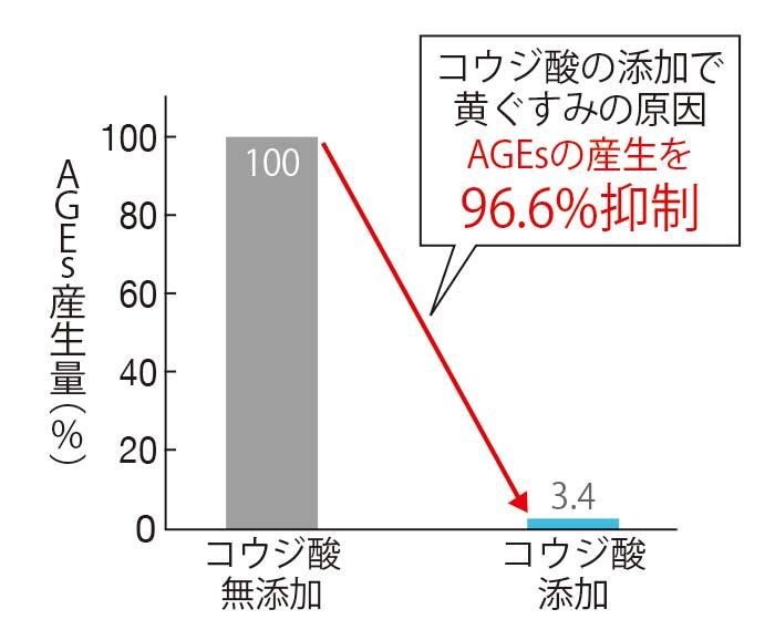 糖とタンパク質を混合した液にコウジ酸を添加すると、AGEsの産生量が96.6%も抑えられる。コウジ酸無添加溶液のAGEs産生量を100%とする(三省製薬調べ)。