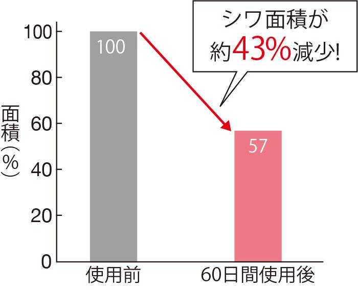 セラムバイタル配合の化粧品を使用したモニターのシワの面積=影の広さを測定したところ、使用60日後に、シワの面積が約43%減っていた。(三省製薬調べ)