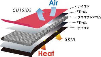 冷気を遮断して、熱を閉じ込める5層の新構造。