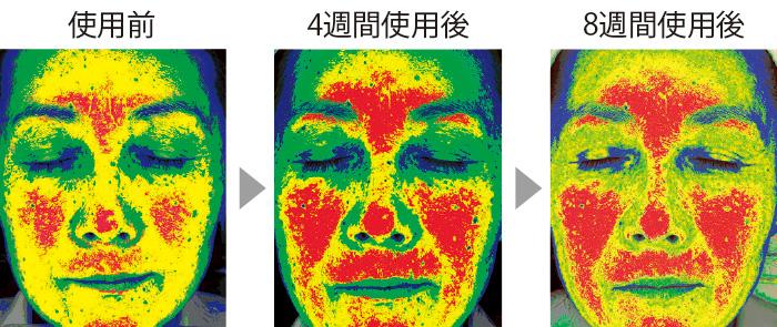 セラムバイタル配合のクリームを使用している過程で、顔全体(特に頬)にハリが出て、リフトアップされていくのがわかる。顔の高い部分が赤、次に黄、緑、青。