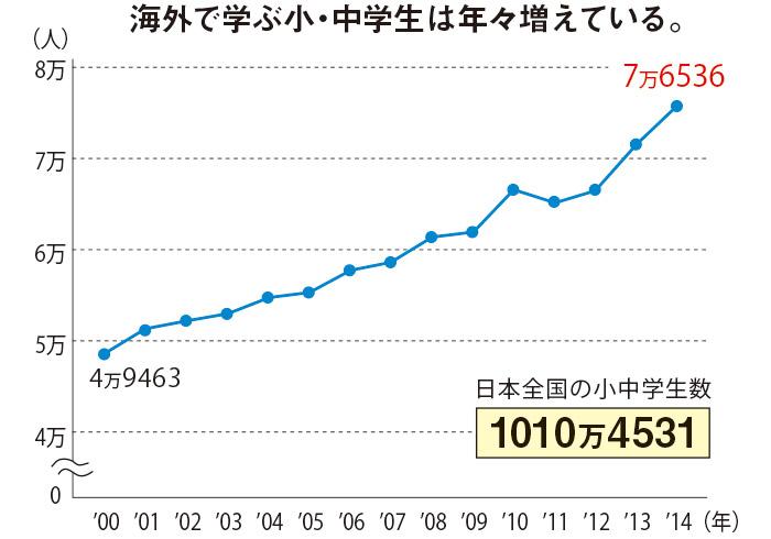 親に帯同して海外に在住する義務教育年齢の子どもは7万人を超す。日本人学校(総計88校)に通うのは3割。7割は現地校やインターナショナルスクールに通う。 資料提供・海外子女教育振興財団