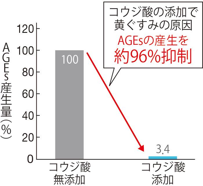 糖とタンパク質を混合した液にコウジ酸を加えるとAGEs(エージーイーズ)の産生量が96.6%も抑制された(三省製薬調べ)。