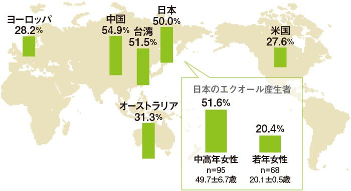 日本、中国など大豆をよく食べる国では、エクオールを作り出せる人は約50%。ただし、若い日本人女性で見ると約20%に下がる。
