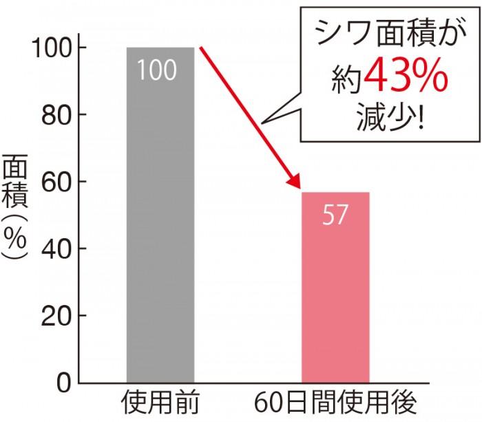 セラムバイタル配合の化粧品を使用したモニターのシワの面積=影の広さを測定したところ、使用60日後にシワの面積が約43%減少した。(三省製薬調べ)