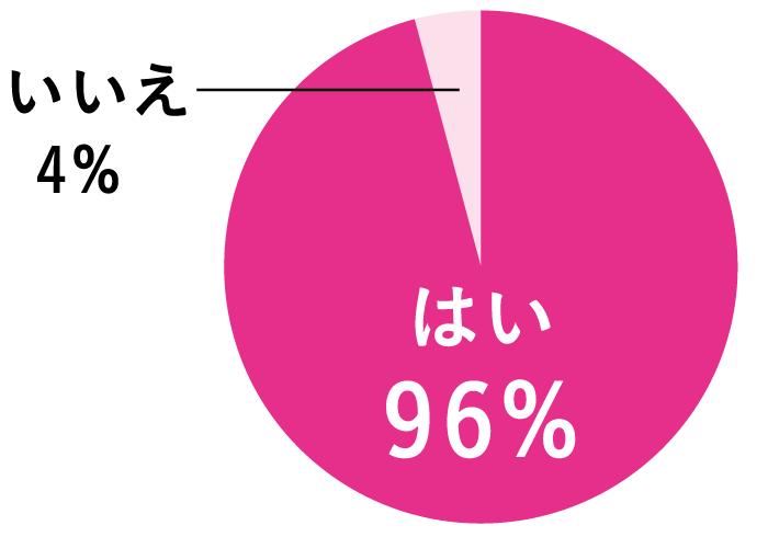 他人の癖が気になることはありますか? はい 96% いいえ 4%