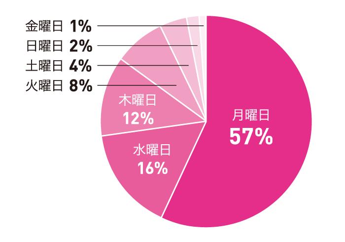 もっとも出社がユーウツと感じやすい曜日は? 月曜日:57%、水曜日:16%、木曜日:12%、火曜日:8%、土曜日:4%、日曜日:2%、金曜日:1%