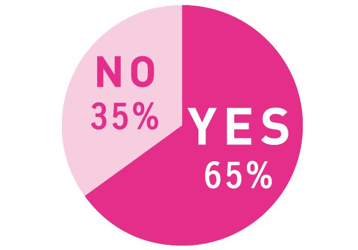 (既婚未婚、彼氏いるいないにかかわらず)今、恋愛対象として気になる人はいますか? YES 65% NO 35%