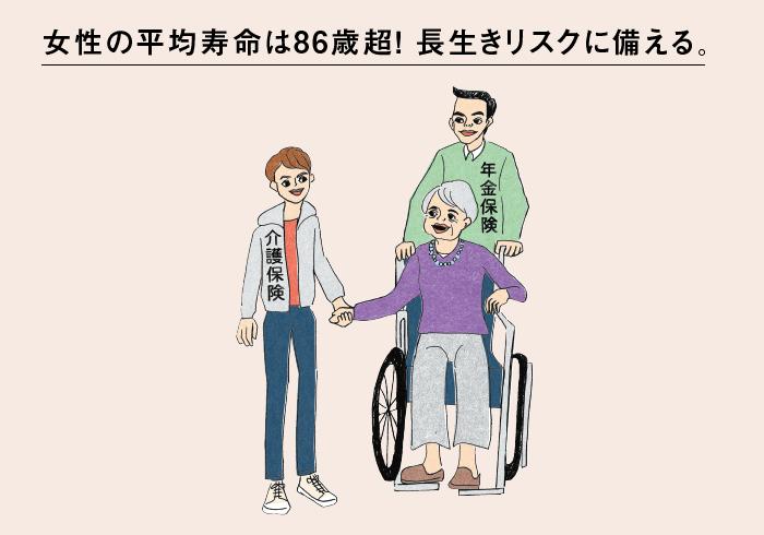 女性の平均寿命は86.30歳。でも日常生活に制限のない健康寿命は73.62歳。その差12.68年は何らかの助けや介護が必要になる。将来の長生きリスクに備える保険も検討したい。
