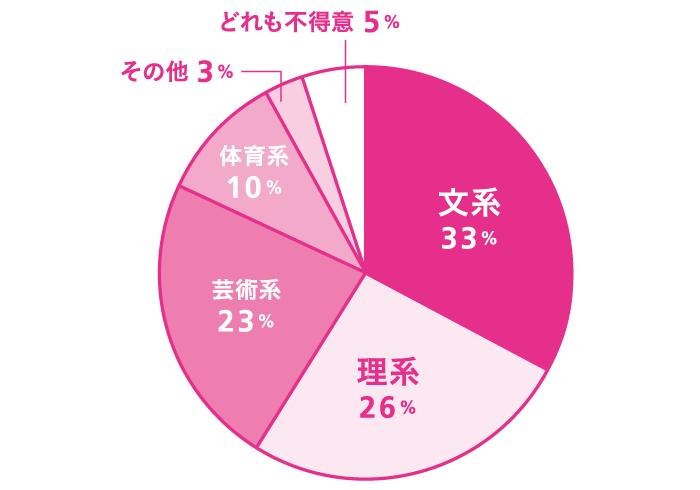 あなたは何系科目が得意ですか? 文系:33%、理系:26%、芸術系:23%、体育系:10%、その他:3%、どれも不得意:5%