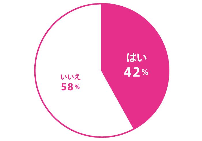 渋い/地味な趣味をお持ちですか? はい:42%、いいえ:58%