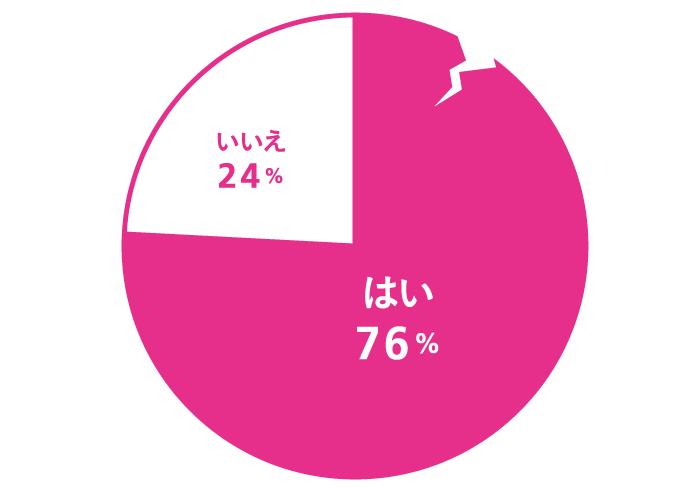 つらい恋愛をしたことがありますか? はい:76%、いいえ:24%