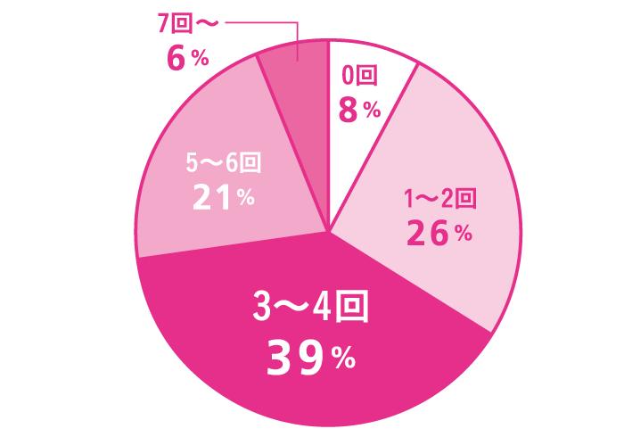 Q. 年に何回、国内旅行に行きますか? 0回:8%、1〜2回:26%、3〜4回:39%、5〜6回:21%、7回〜:6%