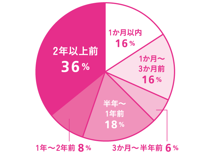 Q. あなたが直近で思い切り髪型を変えたのはいつ? A. 1か月以内:16%、1か月~3か月前:16%、3か月~半年前:6%、半年~1年前:18%、1年~2年前:8%、2年以上前:36%