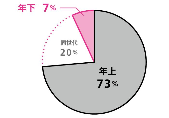 Q. ズバリ、あなたのストライクゾーンは? A.年上:73%、同世代:20%、年下:年下7%