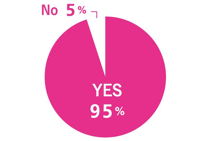 Q いま、身につけたいことはありますか? A NO:5%、YES:95%