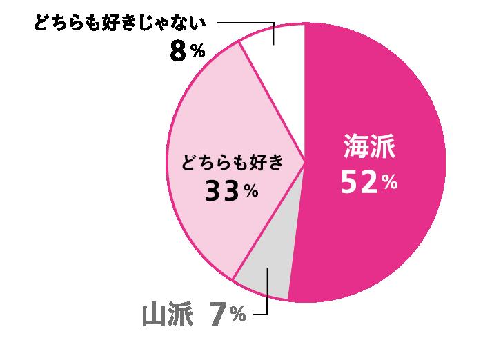 Q 夏、アウトドアに出かけるなら海・山どちら? A 海派:52%、山派:7%、どちらも好き:33%、どちらも好きじゃない:8%