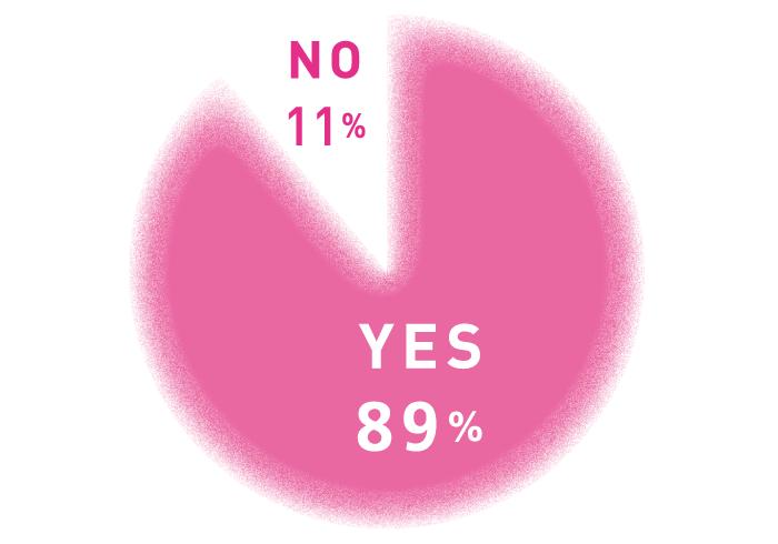 Q 普段から香りを身につけていますか? A YES:89%、NO:11%