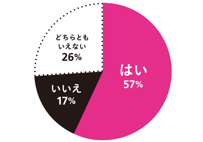 Q. 男女の友情は成立すると思う? A. はい:57% いいえ:17% どちらともいえない:26%