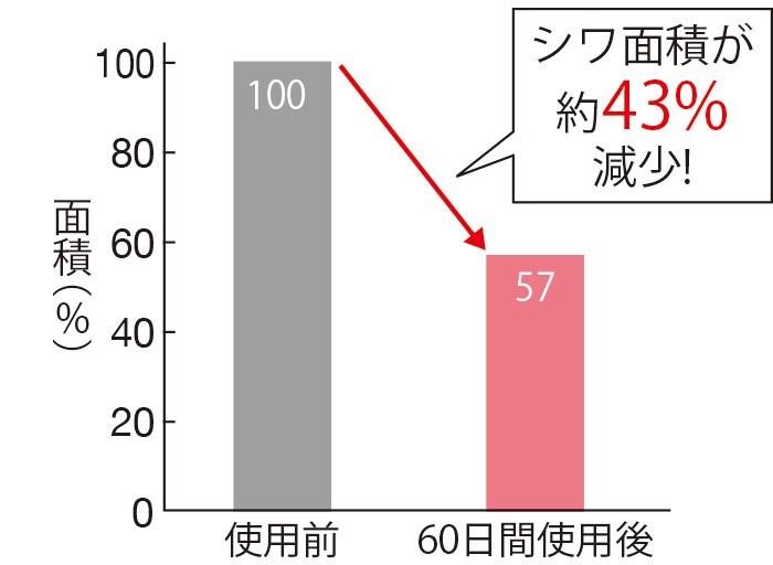 セラムバイタル配合のクリームを使用したモニターのシワの面積=影の広さを測定したところ、使用60日後にシワの面積が約43%減少した。(三省製薬調べ)