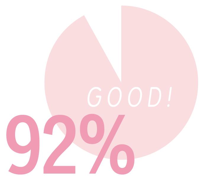 92%のアトピー性皮膚炎の方が「使い続けたい」と回答。