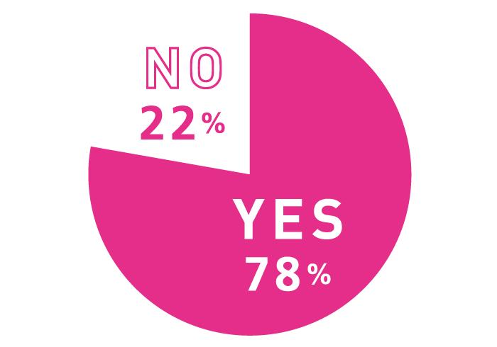Q. 「反抗期」はありましたか? A. YES 78%, NO 22%