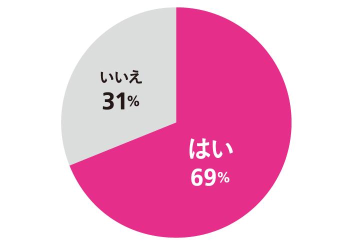 Q. 仕事でグチりたいことはありますか? A. はい 69%, いいえ 31%