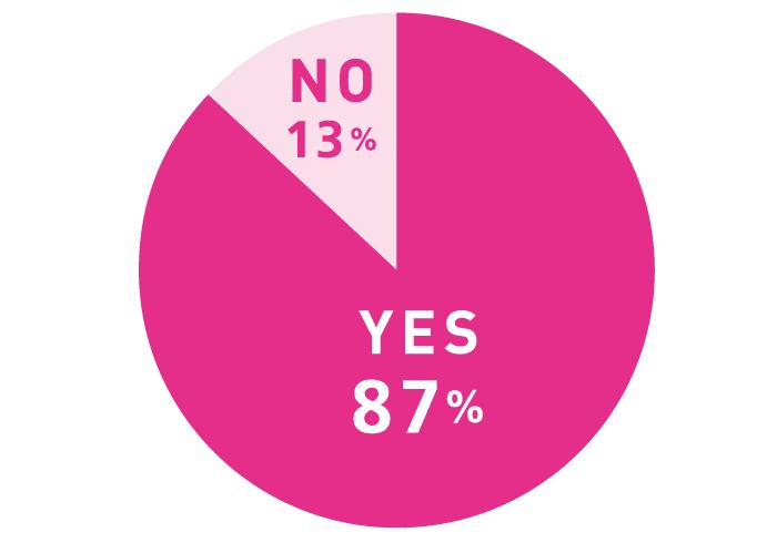 Q. 「この人は親友」と思う友だちがいる? A. YES 87%, NO 13%
