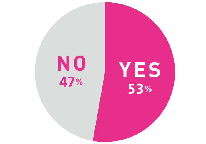 Q. 今、何かコレクションしていますか? A. YES 53%, NO 47%