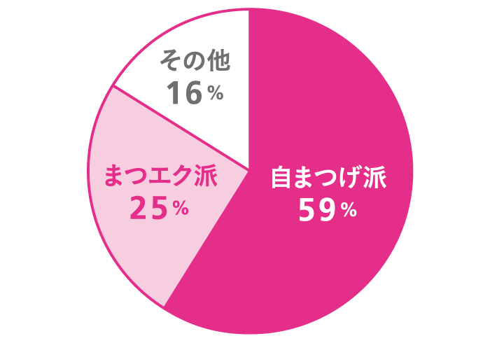Q. 自まつ毛派? まつエク派? A. 自まつげ派 59%, まつエク派 25%, その他 16%