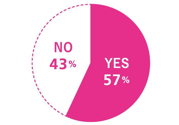 Q. 周囲に「絶対に言えない!」秘密がある。 A. YES 57%, NO 43%