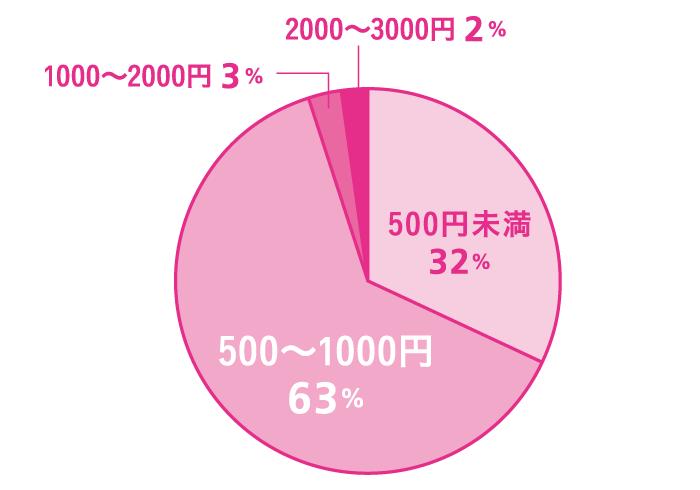 Q. コンビニでの一回の買い物ではいくら使いますか? A.500~1000円:63%、 500円未満:32%、1000~2000円:3%、2000~3000円:2%