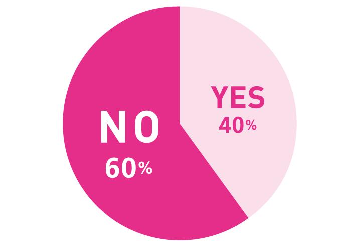 Q. これまで男性に惹かれたとき、顔が決めてになることが多かった? A.YES:40% NO:60%