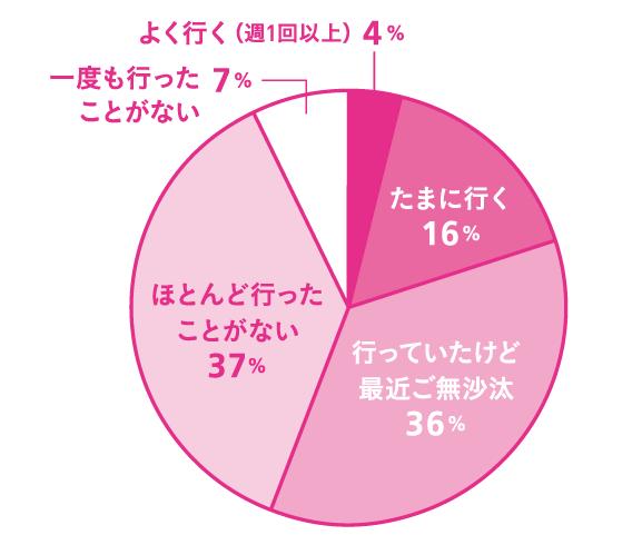 Q. 合コン、行きますか? A.ほとんど行ったことがない:37% 行っていたけど最近ご無沙汰:36% たまに行く:16% 一度も行ったことがない:7% よく行く(週1回以上)4%