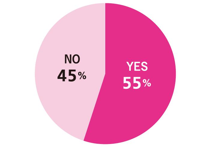 Q. 2015年やり残したこと、これからやりたいことはありますか? A.YES:55% NO:45%