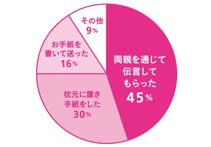 Q. デートでお金を出しますか? A.毎回出す:12% ほとんど出す:14% たまに出す:46% ほとんど出さない:17% 出さない:9% その他:2%