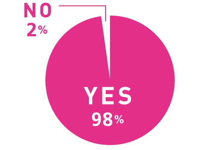 Q. 小さい頃、夢を持っていましたか? A.NO:2% YES:98%