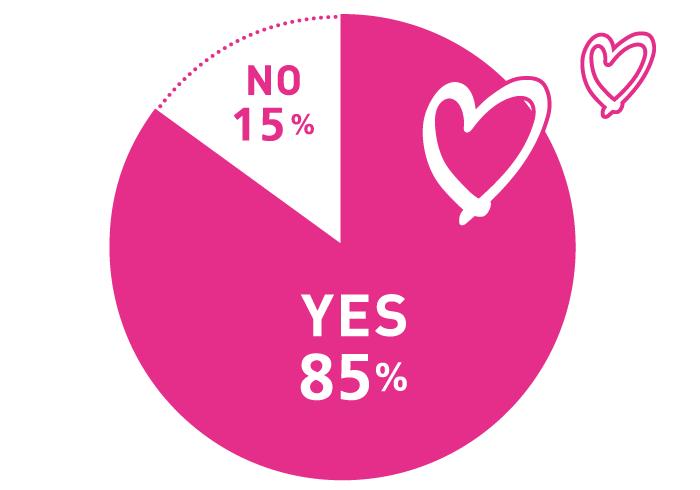 Q. 最近、人から親切を受けましたか? A.YES:85% NO:15%
