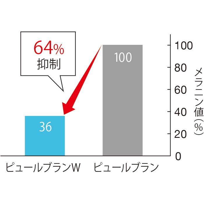 従来のピュールブランのメラニン生成抑制作用を100とした場合、ピュールブランWは、その64%もメラニン生成を抑制する。(三省製薬調べ)