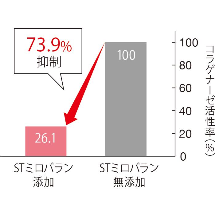 STミロバランは、コラーゲン分解酵素(コラゲナーゼ)の活性を73.9%も抑える。ヒアルロン酸の分解についても42.4%抑える。(三省製薬調べ)