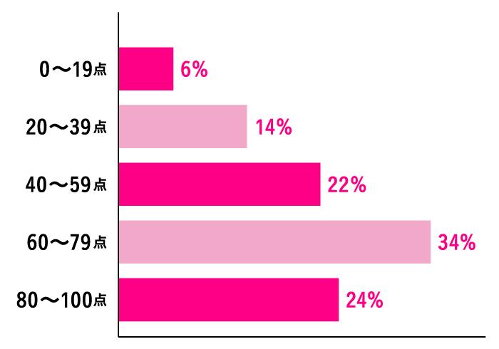 Q. 今のインテリアに点数を付けるなら? A.80~100点:24% 60~79点:34% 40~59点:22% 20~39点:14% 0~19点:6%