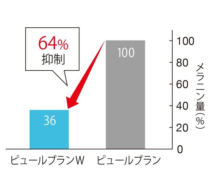 従来のピュールブランのメラニン産生量を100とするとピュールブランWは、その64%もメラニン産生を抑制する。(三省製薬調べ)