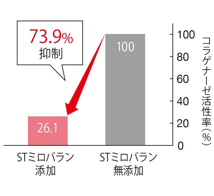 STミロバランは、コラーゲン分解酵素の活性を73.9%も抑える。ヒアルロン酸の分解についても42.2%抑える。(三省製薬調べ)
