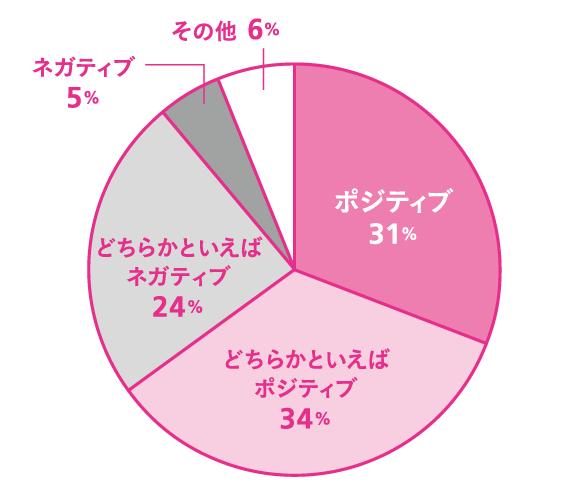 Q.「なんだか元気が出ないな」と感じることは? A.ポジティブ:31% どちらかといえばポジティブ:18% 週に1回くらい:34% どちらかといえばネガティブ:24% ネガティブ:5% その他:6%