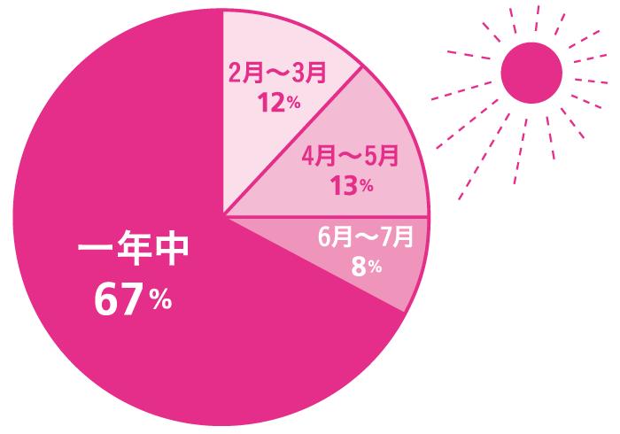 Q.何月から始めていますか? A.一年中:67%, 6月~7月:8%, 4月~5月:13%; 2月~3月:12%