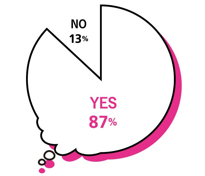 Q.ずばり、「妄想」は好きですか? A.YES 87%, NO:13%