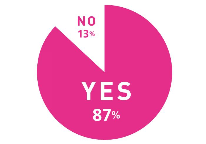 Q.友達の結婚式に出席するのは好きですか? A.YES 87%, NO:13%