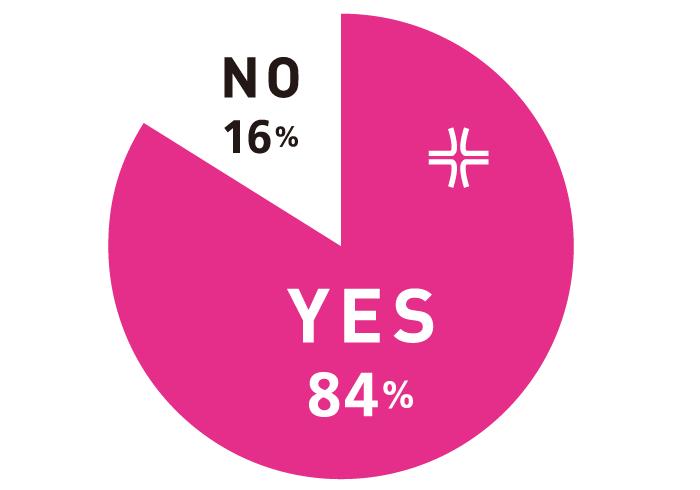 Q.ここ最近、怒りましたか? A.YES 84%, NO:16%