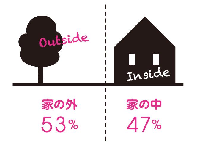 Q.子供の頃、遊ぶ時は家の中と外のどちらが好きだった? A.家の外 53%, 家の中:47%