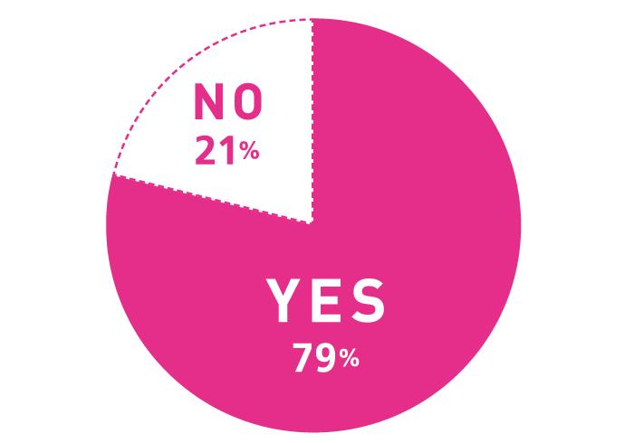 Q.健康や美容のために、サプリや美容ドリンクを摂取していますか? A.YES 79%, NO 21%