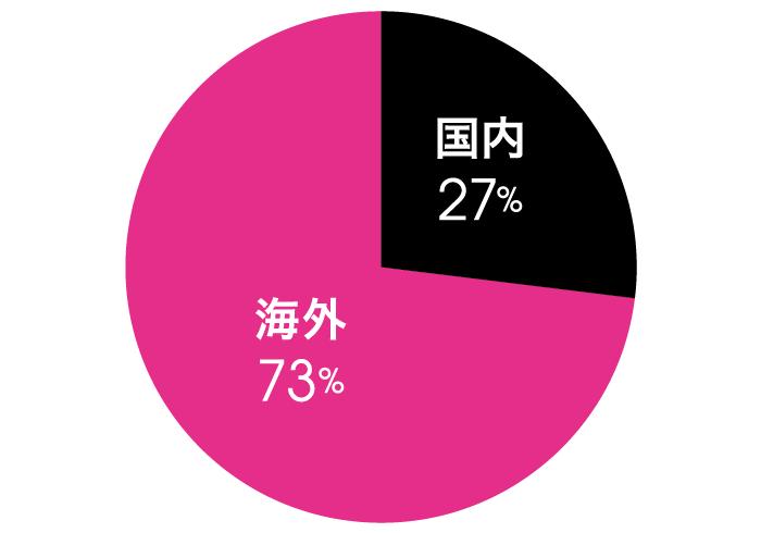 Q.次の旅行で行きたいのは? A.国内 27%, 海外 73%